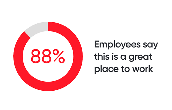 88% of employees say this is a great place to work